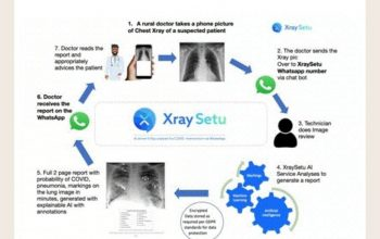 A new AI-driven platform will facilitate early-COVID interventions over Whatsapp