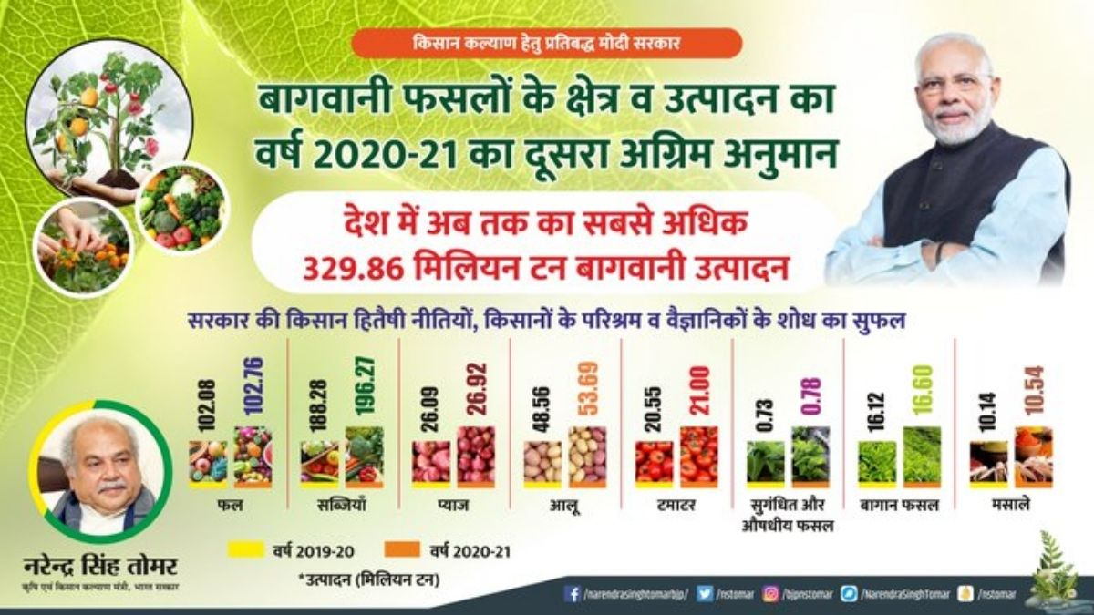 Union Government releases second advance estimate of area and production of horticulture crops for the year 2020-21