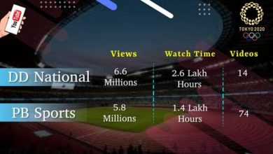 Prasar Bharati's Accessible & Inclusive Olympics coverage -a hit with Multi-Million Digital Viewership