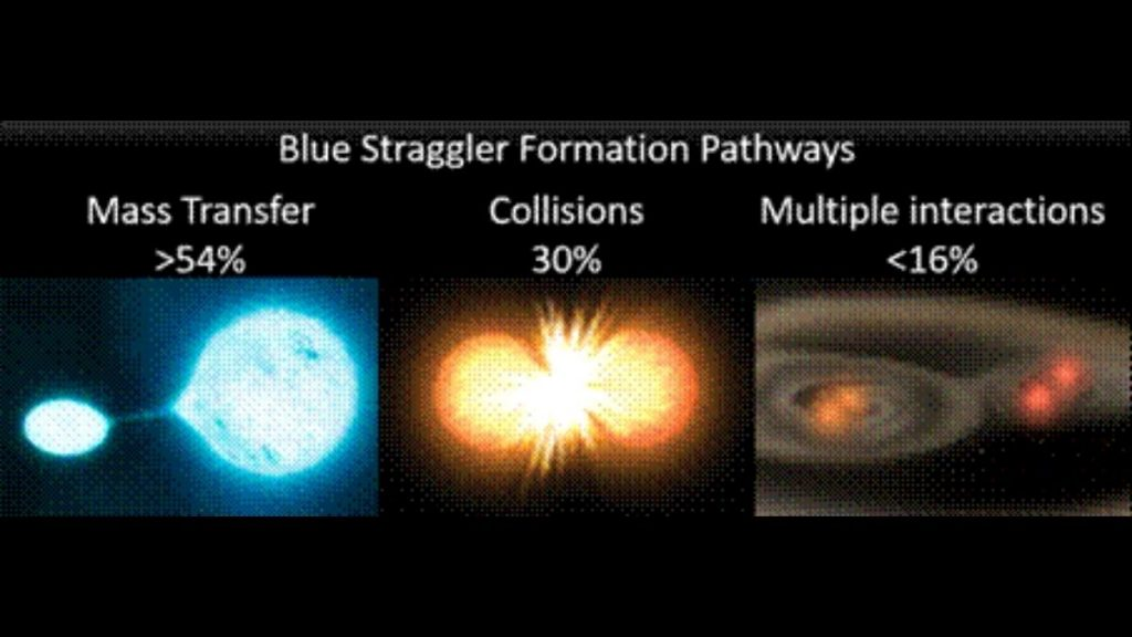 Blue straggler - bigger and bluer star formed when one star eats up another