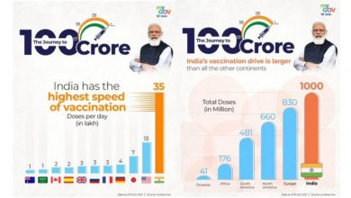 Union Minister of Home Affairs and Minister of Cooperation Shri Amit Shah describes India's achievement of 100 crore COVID-19 vaccinations as a historic and proud moment under the leadership of Prime Minister Shri Narendra Modi